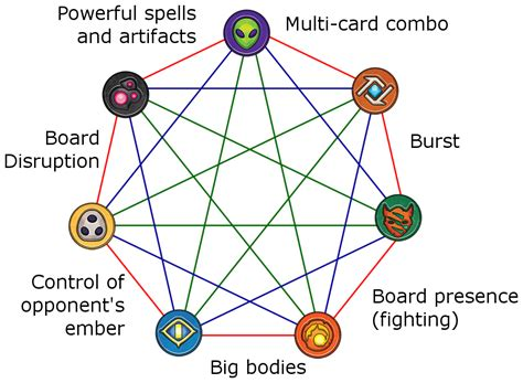 mtg color combination names prototype for a mtg style quot color wheel quot representation of