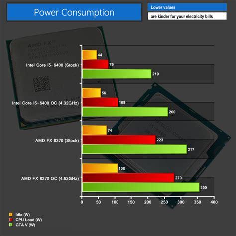 Pc For Design Intel I5 6400 270ghz Skylake Cache 6mb 163 150 gaming cpu amd fx 8370 w wraith vs intel i5 6400 kitguru part 9