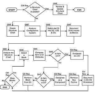 program structure chart structure chart