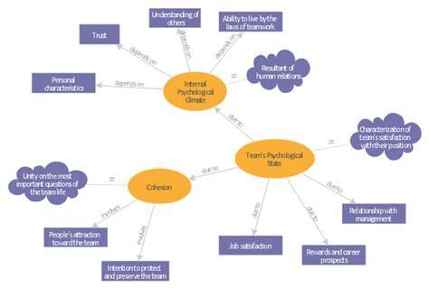what is a concept map concept maps what is a concept map concept mapping what is a concept map