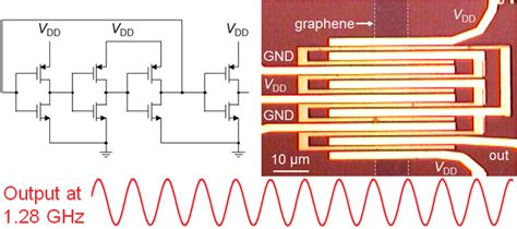 integrated circuit in graphene graphene makes digital ghz oscillator nanotechweb org