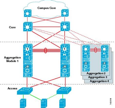 Data Center Multi Tier Model Design Cisco