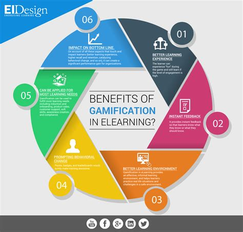 classroom layout benefits benefits of gamification in elearning infographic
