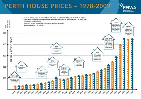 finding a home in perth median house prices 30 years