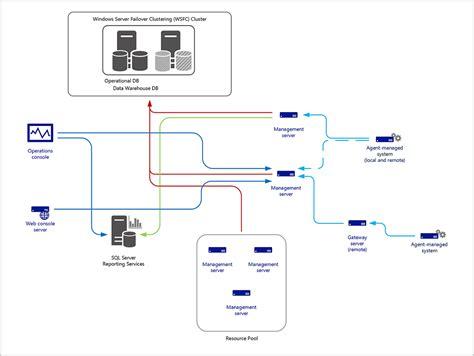 design distributed application planning a management group design microsoft docs