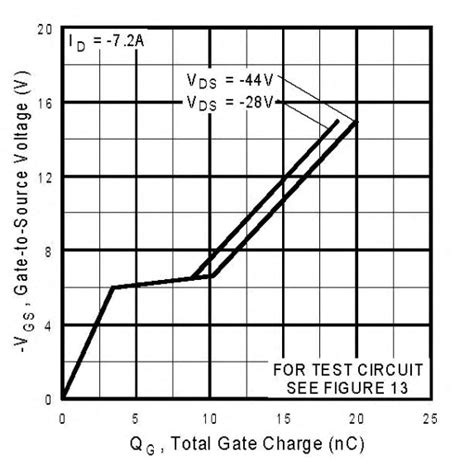 transistor gate charge capacitance to what state on does the vds figure in a mosfet gate charge curve relate and