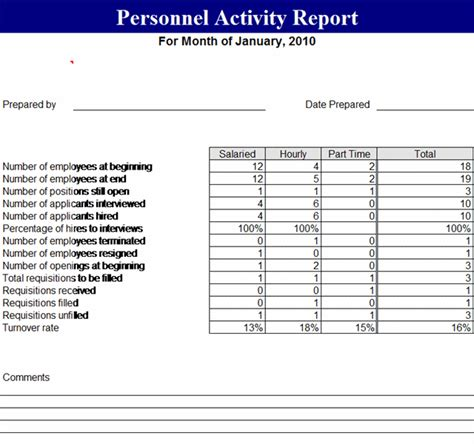 Personnel Report Template Best Photos Of Employee Activity Report Template Activity Report Template Weekly Activity
