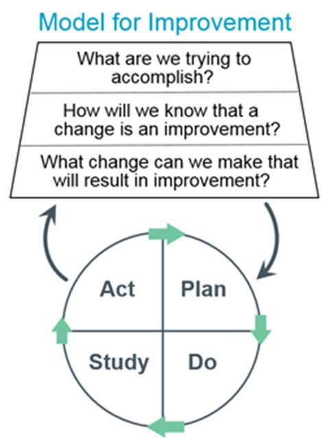 model for improvement template changes for improvement