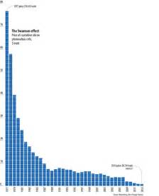This graph shows why solar power will take over the world treehugger