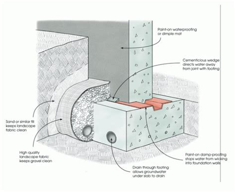 Foundation Drains   GreenBuildingAdvisor.com