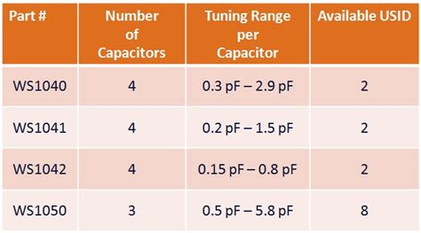 rf mems tunable capacitor applications in mobile phones tunable capacitor series shunt design for integrated tunable wireless front end applications