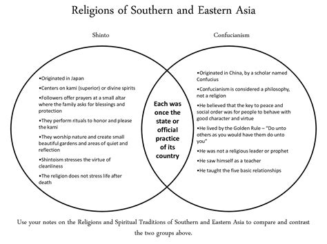 Buddhism Vs Islam Essay by Hinduism Vs Buddhism Chart Pictures To Pin On Pinsdaddy