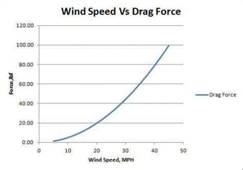 design wind speed indonesia micro wind turbine team mechanical engineering