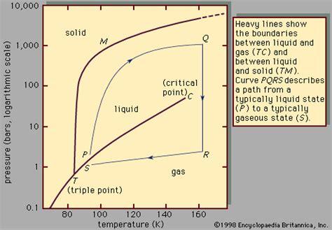 argon state of matter intermediate dynamics fall 2013