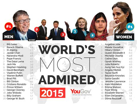 top celebrities leaders yougov world s most admired 2015 angelina jolie and