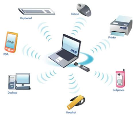 Wireless Engineering types of wireless technology it s types and applications engineering prayog