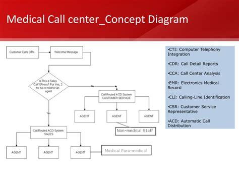 call center diagram ppt call center or non emergency
