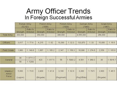Army Officer Pay by American Army Officers Pay