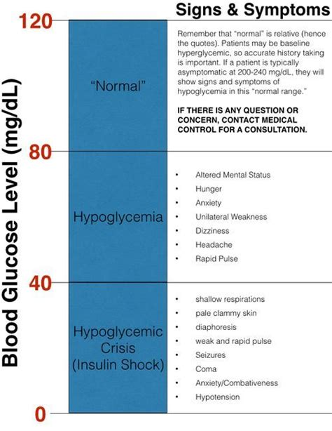 sugar levels  blood blood glucose level signs