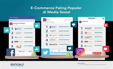 blibli twitter e commerce yang paling populer di sosial media blibli