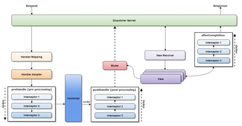 interceptor pattern in java spring mvc interceptor using handlerinterceptoradapter exle