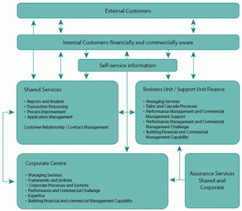operating model template an operating model exle for finance business