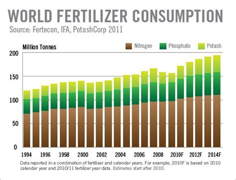 Fertilizers A Long History Of Risky Business Modern Farmer How Much Fertilizer To Use In Vegetable Garden
