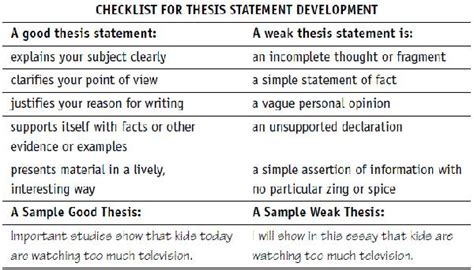 How To Make A Thesis Statement For A Research Paper - writing thesis statement 1 the writing center