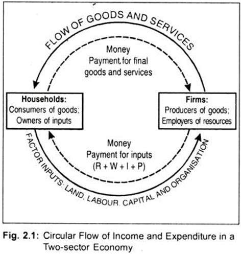 two sector circular flow diagram national income definitions circular flow and concepts