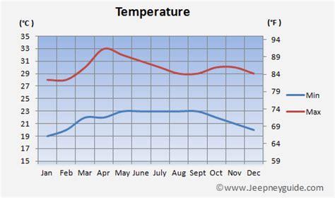 weather pattern ne demek climate baguio