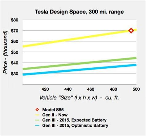 Tesla Model S Battery Weight Will Tesla Disrupt Tesla Motors Nasdaq Tsla Seeking