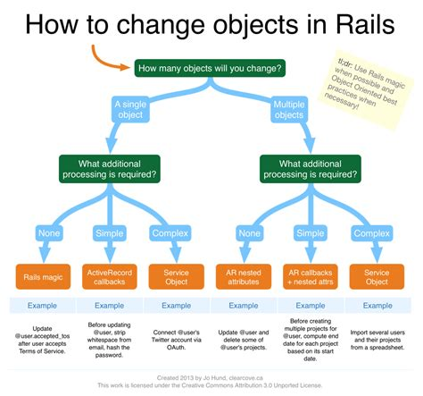 recipe flowchart flowchart objects 28 images new rails recipe how to