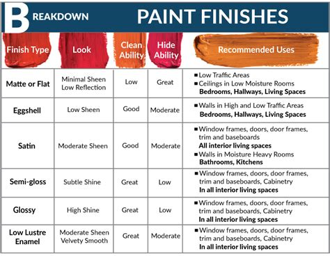 types of paint finishes 28 images 301 moved permanently a brief guide to know about