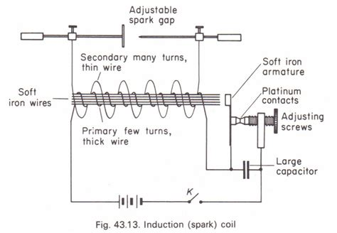 working of iron inductor the induction coil physics homework help physics assignments and projects help assignments