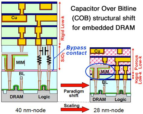 capacitor leakage in dram capacitor leakage in dram 28 images al doped tio2 with ultralow leakage currents for next