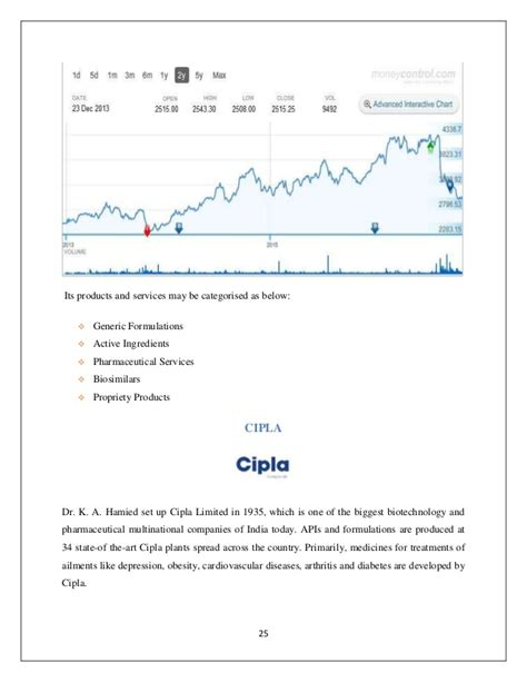 Pharmaceutical Mba Worth It by Z Score Model Analysis On Pharma Industry