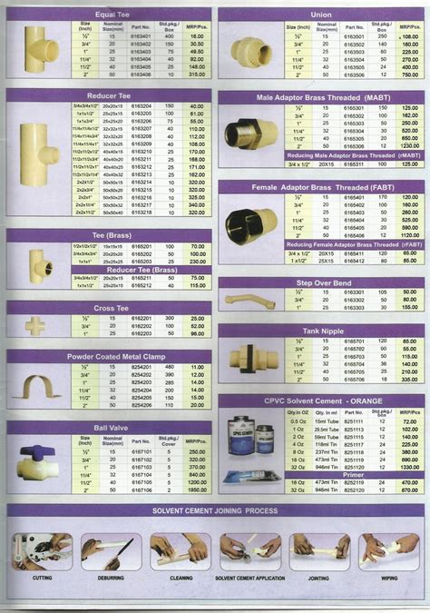 Plumbing Materials Price List by Smart Plus Raksha Cpvc Pipes And Fittings