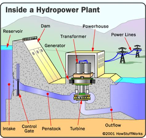 power plant diagram noneed hydro power plant diagrams