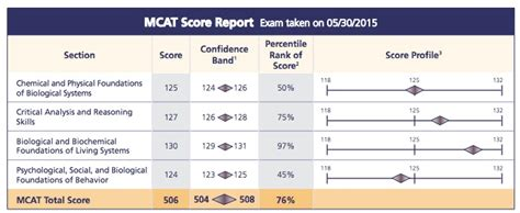 mcat section breakdown checkout the mcat score you need for admission