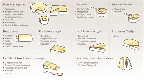 how to eat a out diagram 10 common crimes against cheese you don t to commit