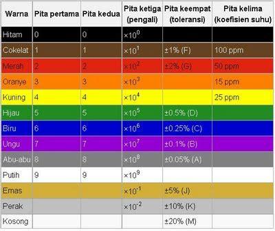 tabel nilai resistor marlina resistor dan nilai resisitor