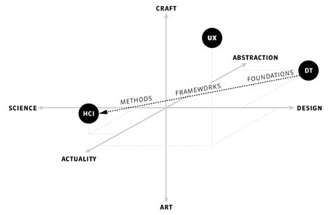 design experiment theory design theory bits of hci design