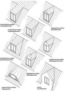 Roof Dormer Types 25 Best Mansard Roof Ideas On