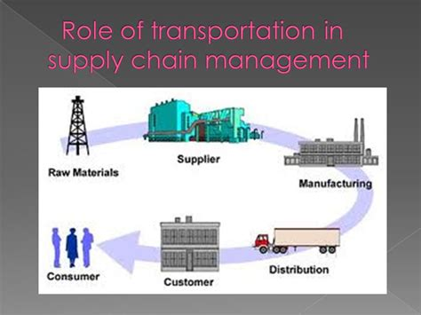 Mba In Logistics And Supply Chain Management In Pakistan by Transportation In Supply Chain Management Ppt Best Chain
