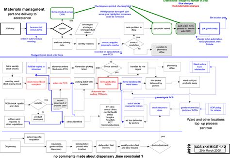flowchart of supply chain management supply chain supply chain flow chart