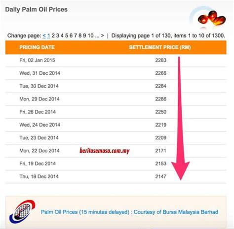 Minyak Kelapa Curah 2009 harga minyak berita niaga hadapan perak