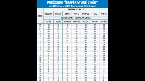 basic air conditioning pressure temperature chart