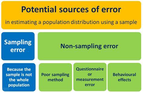 Design Error Definition | sling error and non sling error creative maths