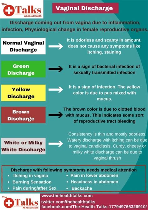 different color discharge types of discharge their meanings and home remedies