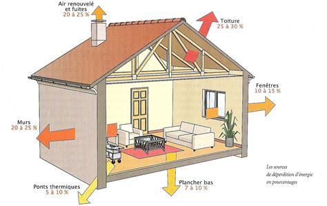 Déperdition Thermique Maison 4890 by L Isolation D Une Maison Isolation Id 233 Es